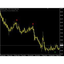 Dynamic Force Meter forex indicator, Ultimate !